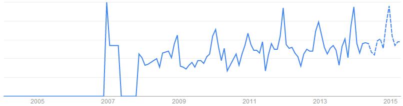 Cooking Mixer關鍵字於搜尋引擎的搜尋趨勢「美國, 英國」