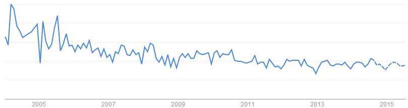 Stainless Fittings關鍵字於搜尋引擎的搜尋趨勢「澳洲, 英國, 美國, 加拿大, 印度」