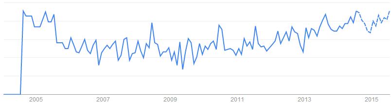 Drill Screws關鍵字於搜尋引擎的搜尋趨勢「美國, 英國, 澳洲, 加拿大」