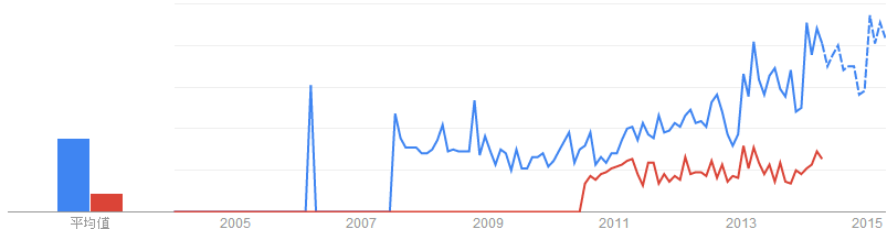 Organic Spirulina與Organic Chlorella關鍵字於搜尋引擎的搜尋趨勢「美國, 英國」
