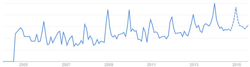 Spice Grinder關鍵字於搜尋引擎的搜尋趨勢「英國, 澳洲, 美國, 加拿大」