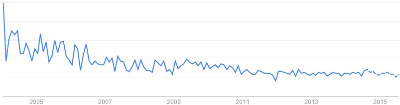 Neoprene Rubber關鍵字於搜尋引擎的搜尋趨勢「澳洲, 印度, 美國, 英國, 加拿大」