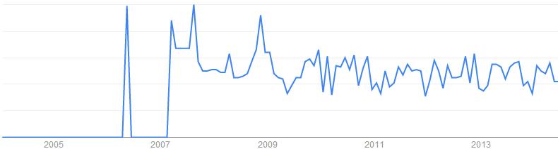 Fire Retardant Fabric關鍵字於搜尋引擎的搜尋趨勢「英國, 美國」