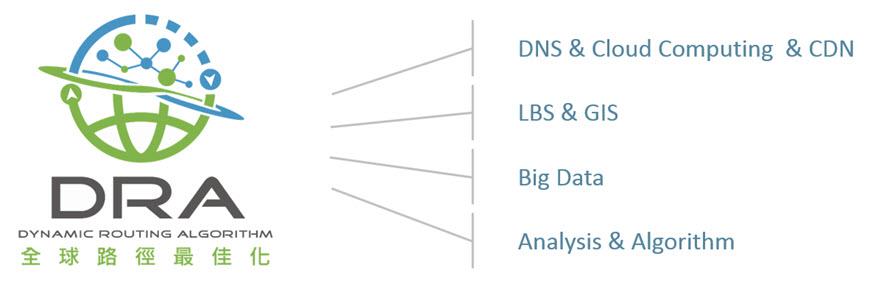 全球路径最佳化系统服务Dynamic Routing Algorithm System (DRA)