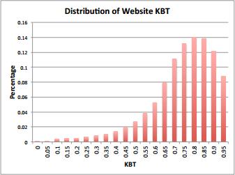 Google Knowledge-Based Trust Score - KBT信任分数