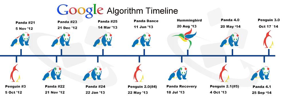 Google Algorithm Updated Guide Line
