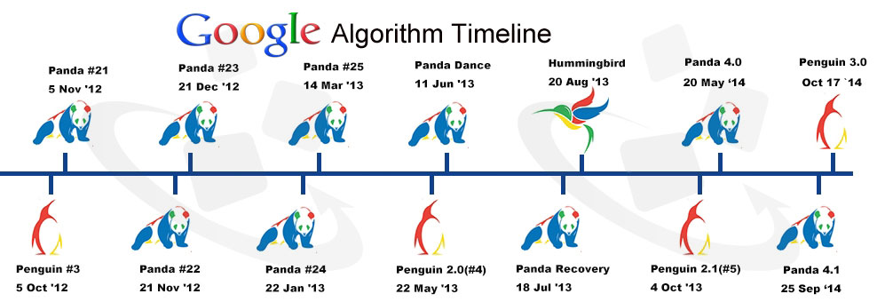 Google Algorithm Updated Guide Line