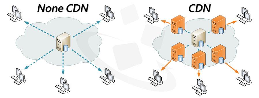 CDN 內容傳遞架構 CDN Distribution