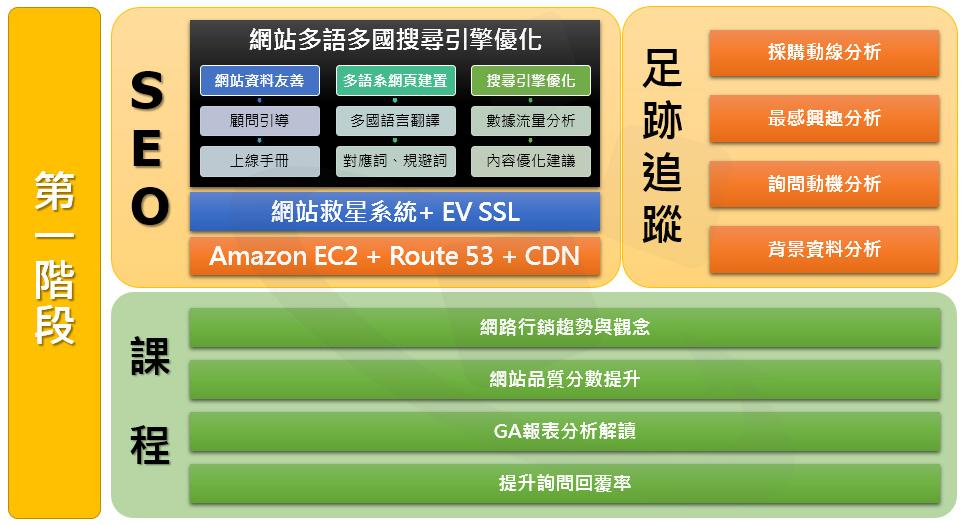 搜尋引擎行銷SEM-第一階段-網站多語多國搜尋引擎行銷