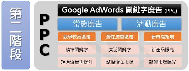 搜尋引擎行銷SEM-第二階段-Google AdWords關鍵字廣吿精準行銷