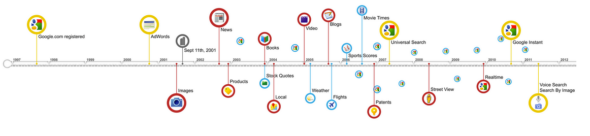 Google Search Engine Time Line 搜尋引擎演化時間表
