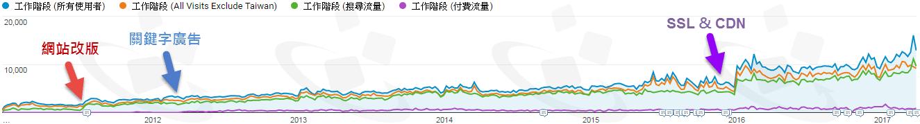 網站流量成長曲線-真實案例分享