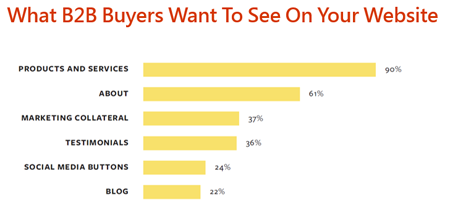 What B2B Buyers Want To See On Your Website 買主最想要在您的網站看到什麼