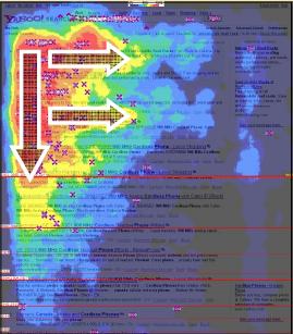 Yahoo搜尋引擎的黃金三角