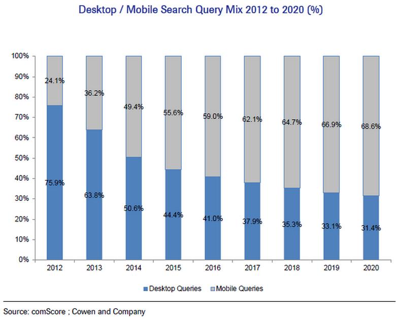 2015年使用行动装置搜寻的用户已经超过50%