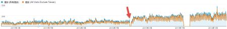 全球流量成長趨勢 (橘色為去除台灣後的流量,客戶自管的DNS有兩次嚴重錯誤記錄)