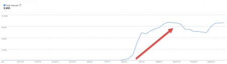 全球收錄曝光成長趨勢