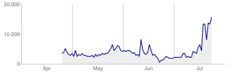 上线三个月搜寻引擎收录成长趋势