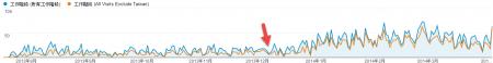全球流量成长趋势(橘色为去除台湾后的流量)