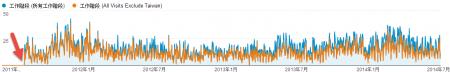 全球流量成长趋势(橘色为去除台湾后的流量,且多次改善有限,直到改版才真正解决)