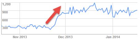 全球收录曝光成长趋势