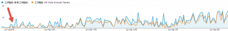 全球流量成長趨勢 (橘色為去除台灣後的流量)