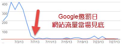原網站曾在2013年中被Google列入黑名單