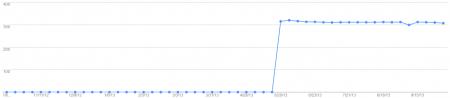 上线三个月搜寻引擎收录成长趋势(全部收录)