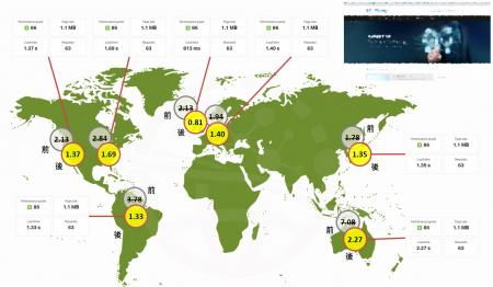 网站导入全球路径最佳化后,世界各地连线几乎没有延迟,随点即现(为保护业者,网页真实截图经模糊处理)