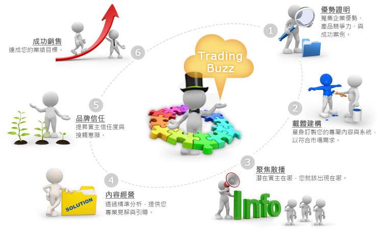 企業網路品牌行銷服務