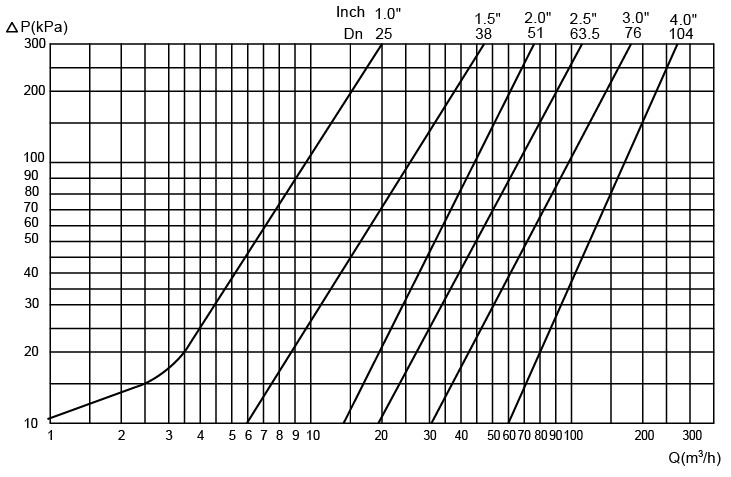 Pressure drop/capacity diagramFig.2 NOTE For the following applies: Medium:Water(20°C) Measurement:In accordance with VDI 2173