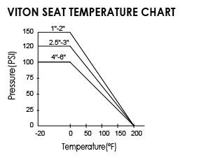 VITON SEAT TEMPERATURE CHART