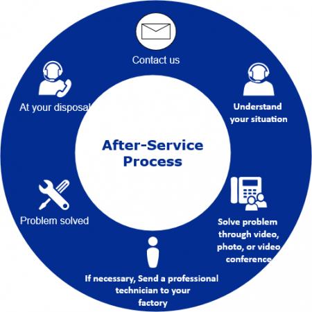 Proses setelah layanan
