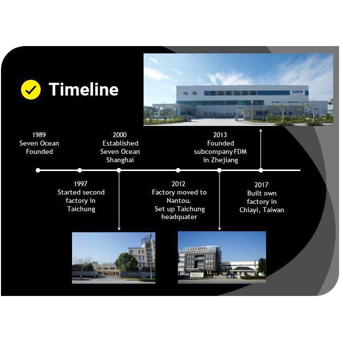 Seven Ocean Hydraulics Company Timeline