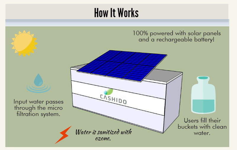 Cashido Corporation offers the Container Filter, a self-sufficient off-grid solution for water purification in rural areas.  The Container Filter can be placed near any water source to provide an uninterrupted flow of water 24 hours a day 7 days a week.