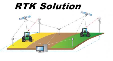 RTK-Lösung