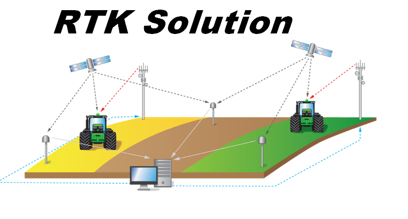 RTK Solution