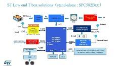 Solution de terminal de véhicule bas de gamme ST