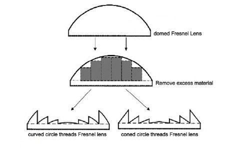 The Design Principle of The Fresnel
