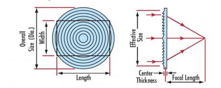 how a fresnel lens magnifying sheet works