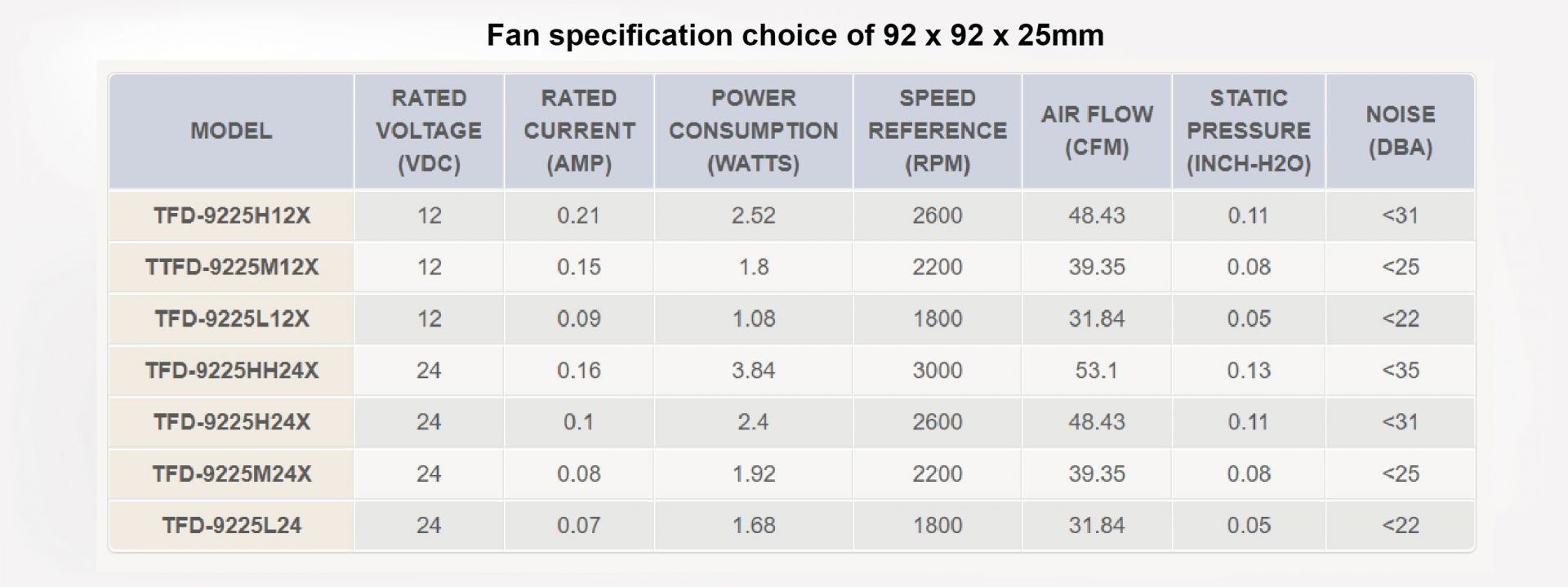 Customize fan specification