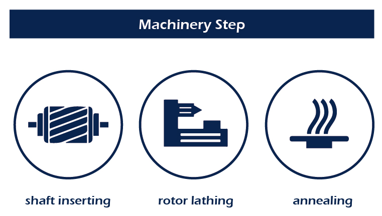 Multiple machinery steps are available in TayGuei.