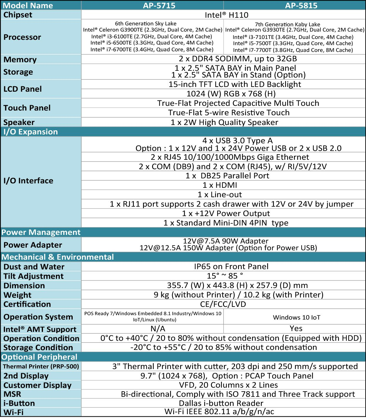 Specification of AP-5715