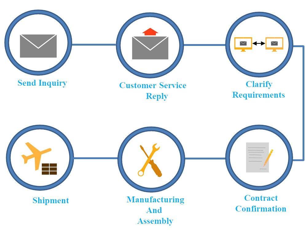 TIS's Consultation Process