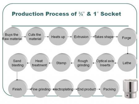 "Socket Production of 1/4"", 3/8"" & 1/2"""