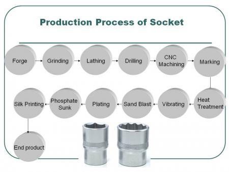 "Socket Production of 3/4"" & 1"""