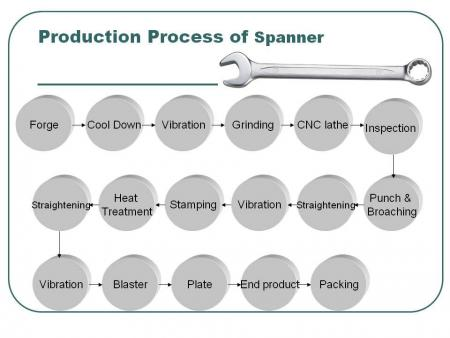 Spanner Production