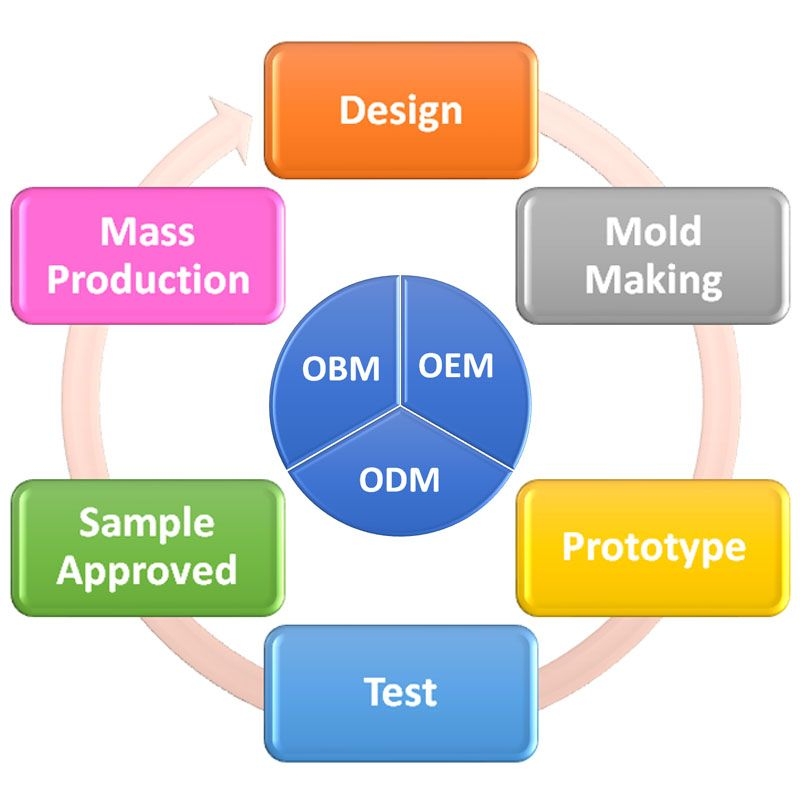OEM, ODM And OBM Services
