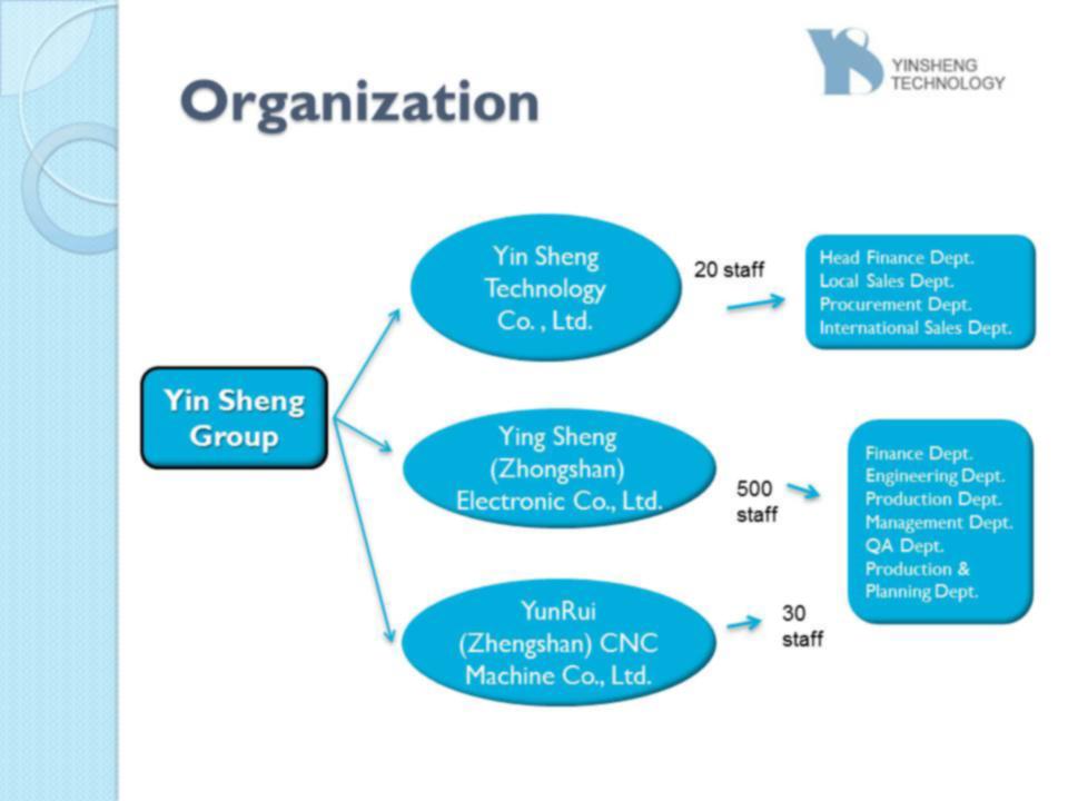 Схема организации отношений Инь Шэн