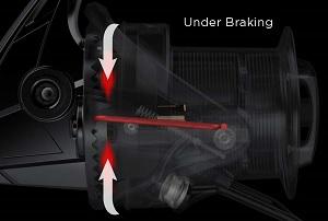 Système de freinage du rotor